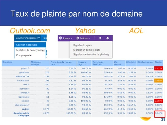 Taux de plainte par nom de domaine Outlook.com Yahoo AOL 29