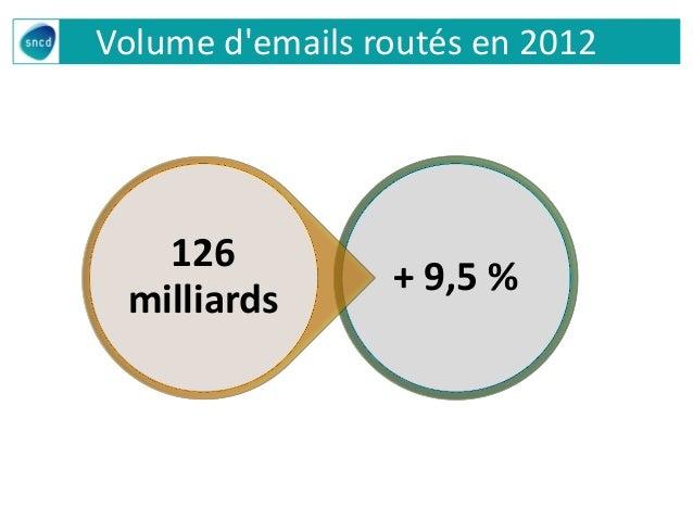 Volume d'emails routés en 2012 + 9,5 % 126 milliards