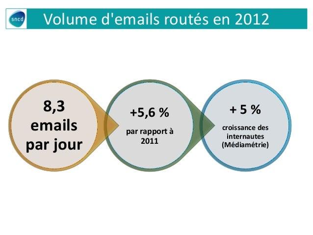 Volume d'emails routés en 2012 + 5 % croissance des internautes (Médiamétrie) +5,6 % par rapport à 2011 8,3 emails par jour