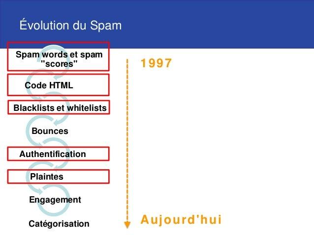 Évolution du Spam Code HTML Blacklists et whitelists Bounces Authentification Plaintes Engagement 1997 Aujourd'hui Spam wo...