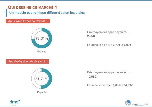 App Grand Public ou Patient! 73,31%! Gratuite! Prix moyen des apps payantes : 2,55€! Fourchette de prix : 0,79€ à 8,99€! A...
