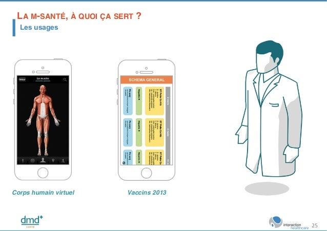 Vaccins 2013!Corps humain virtuel! LA M-SANTÉ, À QUOI ÇA SERT ?! Les usages 25