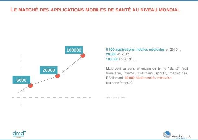 6000 20000 100000 6 000 applications mobiles médicales en 2010…! 20 000 en 2012… ! 100 000 en 20131 …! ! Mais ceci au sens...