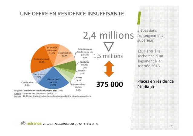 UNE OFFRE EN RESIDENCE INSUFFISANTE 12 Étudiants à la recherche d'un logement à la rentrée 2016 2,4 millions Elèves dans l...