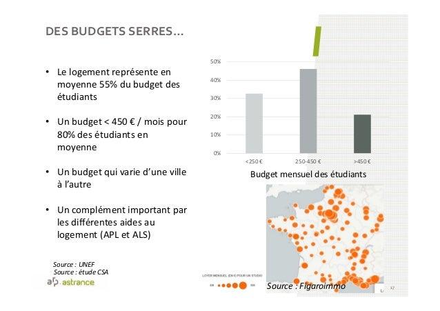 DES BUDGETS SERRES… 17 • Le logement représente en moyenne 55% du budget des étudiants • Un budget < 450 € / mois pour 80%...