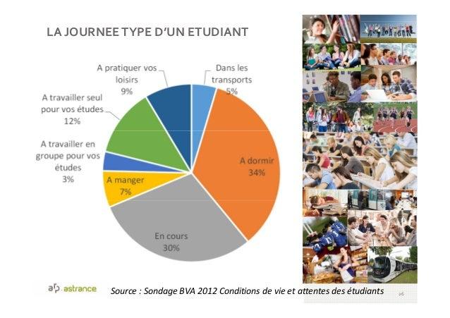 LA JOURNEETYPE D'UN ETUDIANT 26Source : Sondage BVA 2012 Conditions de vie et attentes des étudiants