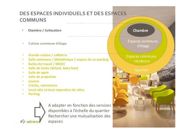 DES ESPACES INDIVIDUELS ET DES ESPACES COMMUNS 48 Chambre Espaces communs d'étage Espaces communs résidence Quartier • Cha...
