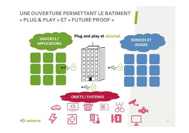 UNE OUVERTURE PERMETTANT LE BATIMENT « PLUG & PLAY » ET « FUTURE PROOF » 55 LOGICIELS / APPLICATIONS SERVICES ET USAGES Pl...