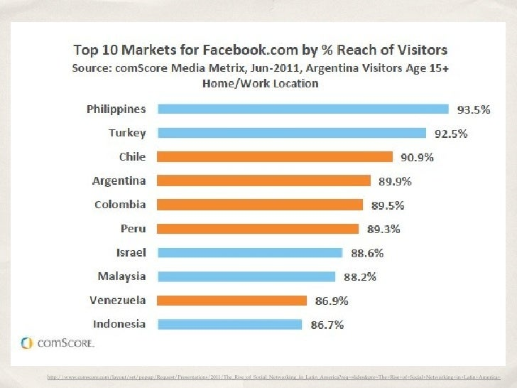 In Venezuela visitors age 15-24 accounted for 58%http://www.comscore.com/layout/set/popup/Request/Presentations/2011/The_R...