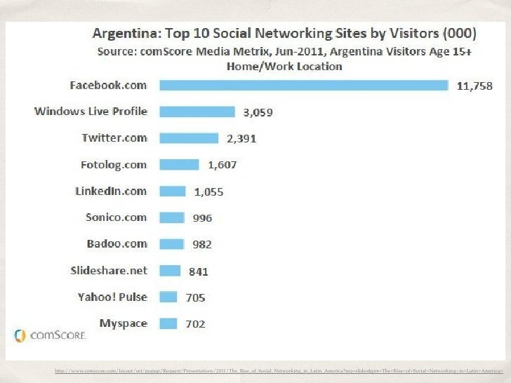 http://www.comscore.com/layout/set/popup/Request/Presentations/2011/The_Rise_of_Social_Networking_in_Latin_America?req=sli...