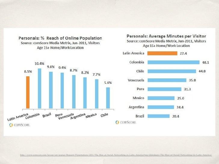 Panamá  La penetración de Facebook en Panamá es de  26,03% en comparación con la población del  país y el 92,50% en relaci...
