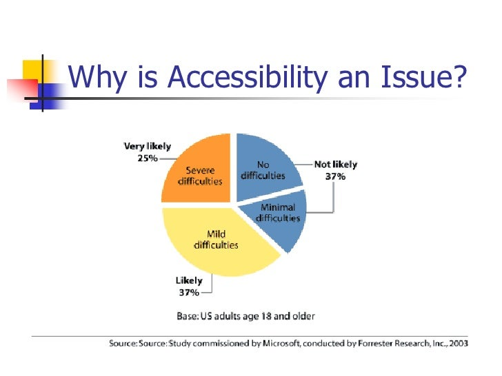 web content accessibility guidelines 2