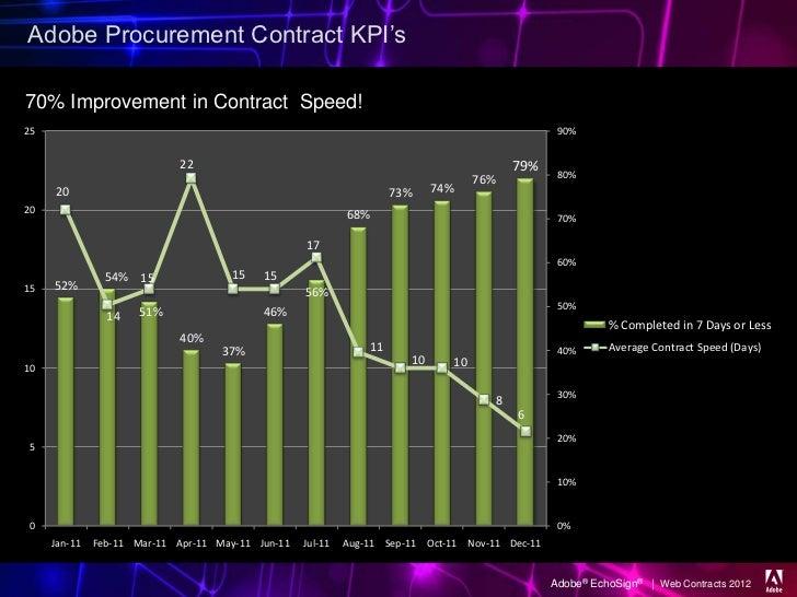 Adobe Procurement Contract KPI's70% Improvement in Contract Speed!25                                                      ...