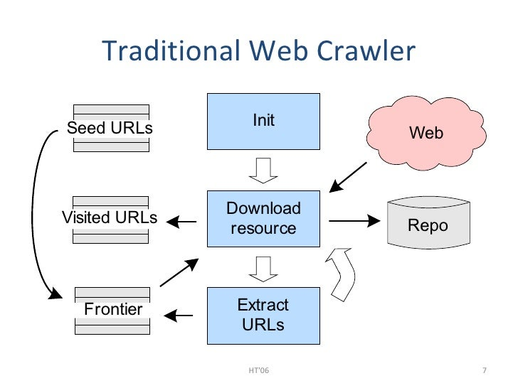 web crawler Crawlercom search promote us contact us privacy policy terms of use help © 2018 crawlercom.