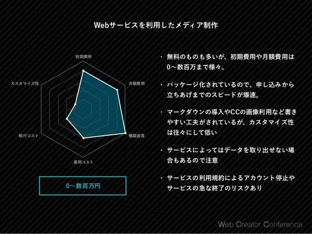 Webサービスを使ったメディアの例 クレジットカードのよみもの http://cards.hateblo.jp/ はてなブログ リクナビNEXTジャーナル http://next.rikunabi.com/journal/ はてなブログMe...