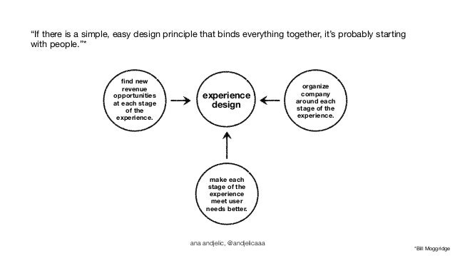 """""""If there is a simple, easy design principle that binds everything together, it's probably starting  with people.""""*  *Bill..."""