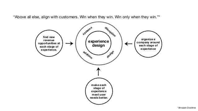 """""""Above all else, align with customers. Win when they win. Win only when they win.""""*  find new  revenue  opportunities at  ..."""