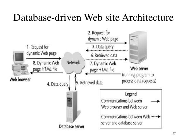 how to connect database to website