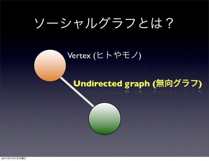 Vertex (       )                 Undirected graph (   )2011   11   7