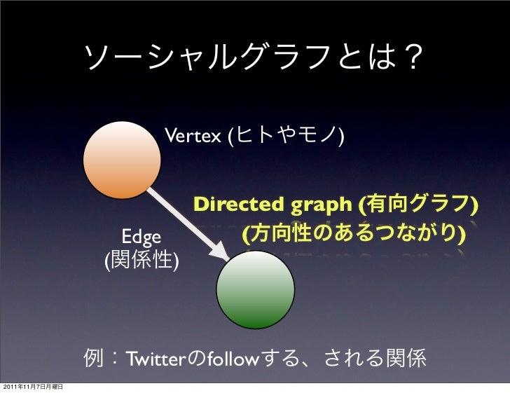 Vertex (         )                               Directed graph (       )                    Edge           (             ...