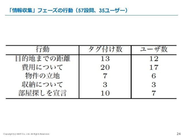 24Copyright(c) NEXT Co., Ltd. All Rights Reserved. 「情報収集」フェーズの⾏行行動(57設問、35ユーザー)