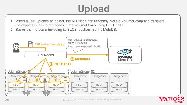 Dragon: A Distributed Object Storage at Yahoo! JAPAN (WebDB Forum …