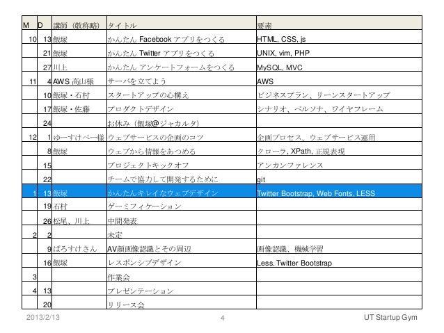 M        D        講師(敬称略) タイトル                       要素10 13 飯塚                  かんたん Facebook アプリをつくる      HTML, CSS, js ...