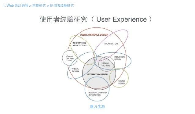 使⽤用者經驗研究( User Experience ) 什麼是使⽤用者經驗? 圖⽚片來源 1. Web 設計過程 > 前期研究 > 使⽤用者經驗研究