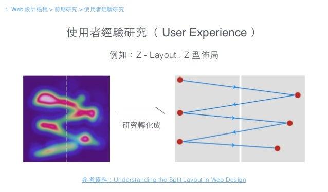 使⽤用者經驗研究( User Experience ) 例如:Z - Layout : Z 型佈局 研究轉化成 參考資料:Understanding the Split Layout in Web Design 1. Web 設計過程 > 前期...
