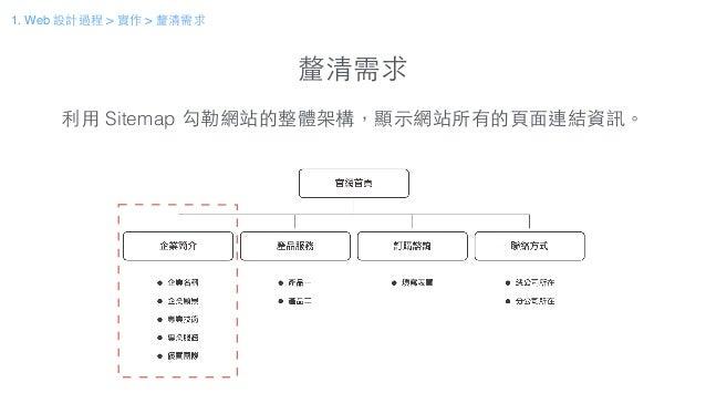 釐清需求 利⽤用 Sitemap 勾勒網站的整體架構,顯⽰示網站所有的⾴頁⾯面連結資訊。 1. Web 設計過程 > 實作 > 釐清需求