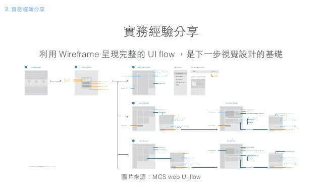 實務經驗分享 利⽤用 Wireframe 呈現完整的 UI flow ,是下⼀一步視覺設計的基礎 圖⽚片來源:MCS web UI flow MCS 2.0 Flowchart 2014 / 11 / 07 Sign in page sign in...