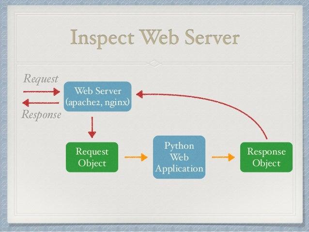 Web develop in flask