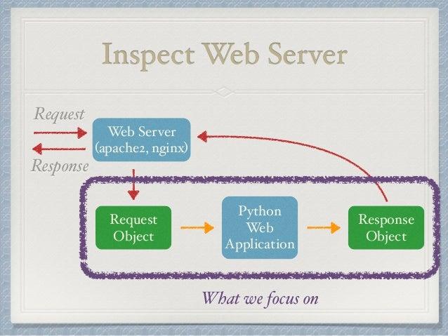 Inspect Web Server  Web Server  (apache2, nginx)  Python  Web  Application  Request  Request  Object  Response  Response  ...
