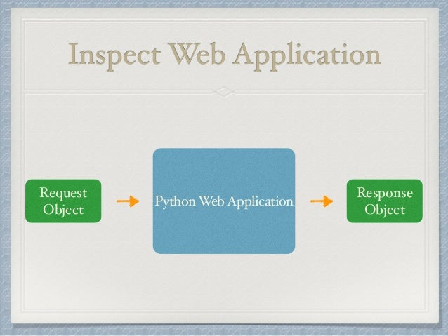 Inspect Web Application  Request  Object  Response  Python Web Application Object