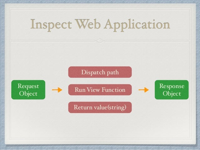 Inspect Web Application  Request  Object  Response  Object  Dispatch path  Run View Function  Return value(string)