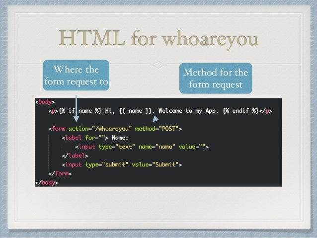 HTML for whoareyou  Where the  form request to  Method for the  form request
