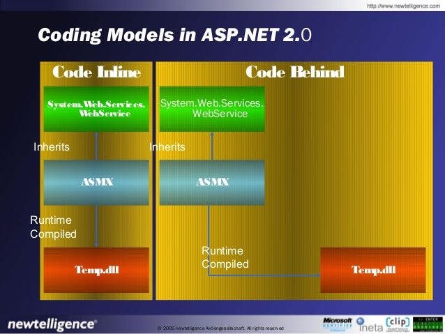 © 2005 newtelligence Aktiengesellschaft. All rights reserved Coding Models in ASP.NET 2.0 Code Inline Code Behind System.W...
