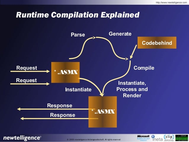 © 2005 newtelligence Aktiengesellschaft. All rights reserved Runtime Compilation Explained Request Parse Generate Response...