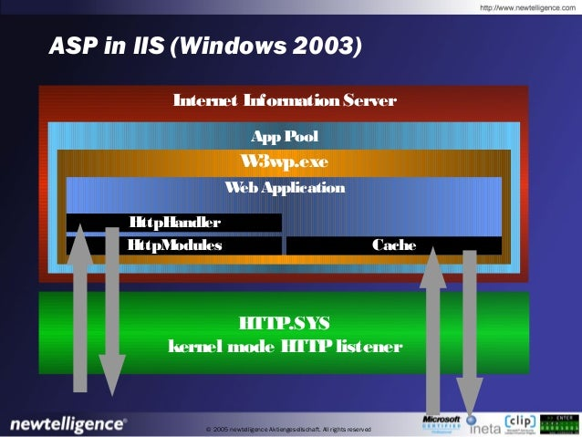 © 2005 newtelligence Aktiengesellschaft. All rights reserved ASP in IIS (Windows 2003) Internet Information Server HTTP.SY...