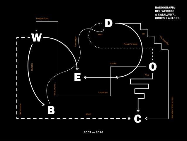 2007 — 2016 Radiografia del webdoc a Catalunya. Obres i autors W E B D C O Tecnologia Documental Nous Formats NarrativesIn...
