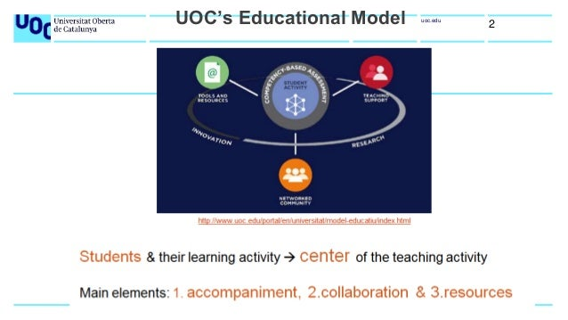 UOC Virtual Library Teaching Services and Learning Resources Slide 2