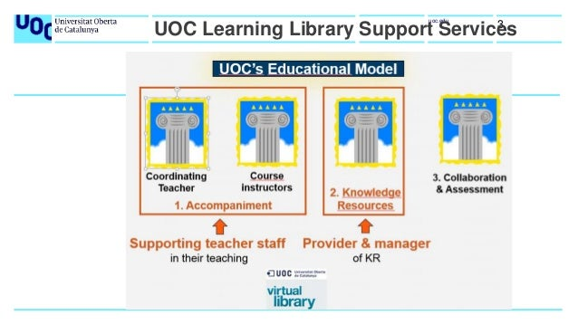 UOC Virtual Library Teaching Services and Learning Resources Slide 3