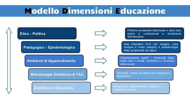 Il Triangolo Didattico Insegnante Allievo Sapere I tre termini della relazione didattica, non sono riducibili l'uno all'al...