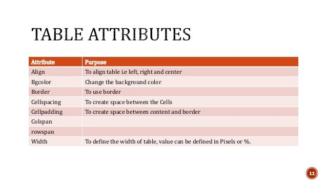 Html tables - Attributes of table tag in html ...