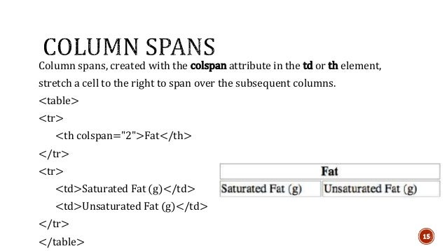 Column spans, created with the colspan attribute in the td or th element,  stretch a cell to the right to span over the su...