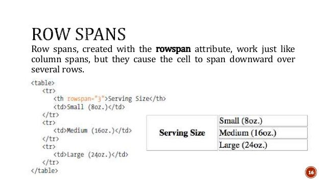 Row spans, created with the rowspan attribute, work just like  column spans, but they cause the cell to span downward over...