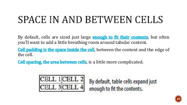 By default, cells are sized just large enough to fit their contents, but often  you'll want to add a little breathing room...