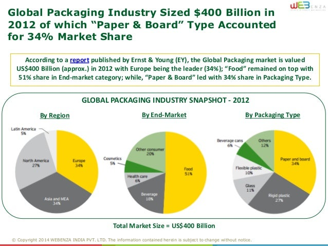 report on packaging industry essay Home swot analysis packaging industry swot analysis create a swot analysis update this swot summary | profile packaging-industry.