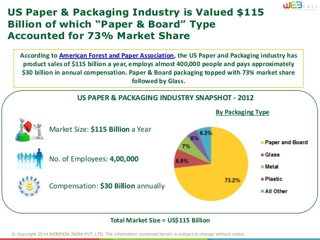 report on packaging industry Research and markets has announced the addition of the china pharmaceutical packaging industry report, 2016-2021 report to their offering.