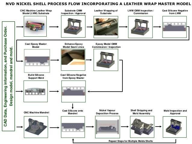 IMG/IMGL Vacuum Form Tooling